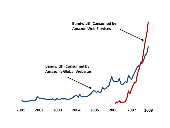 Bandwidth Consumed by