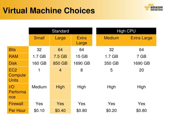 Virtual Machine Choices