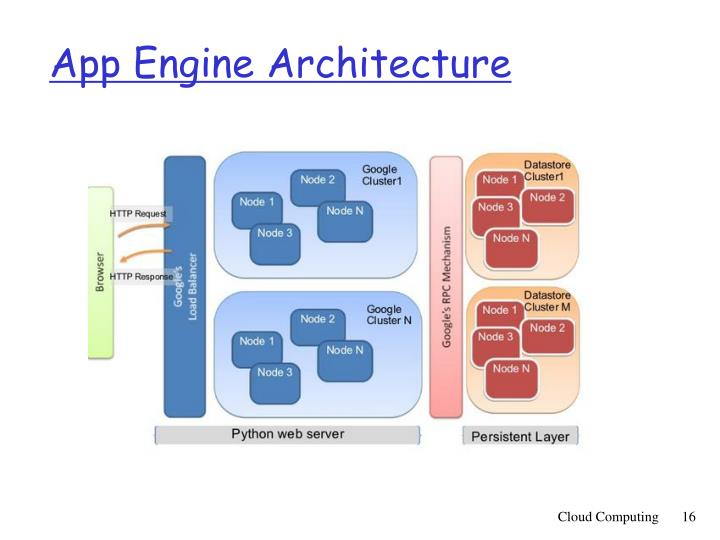 App Engine Architecture