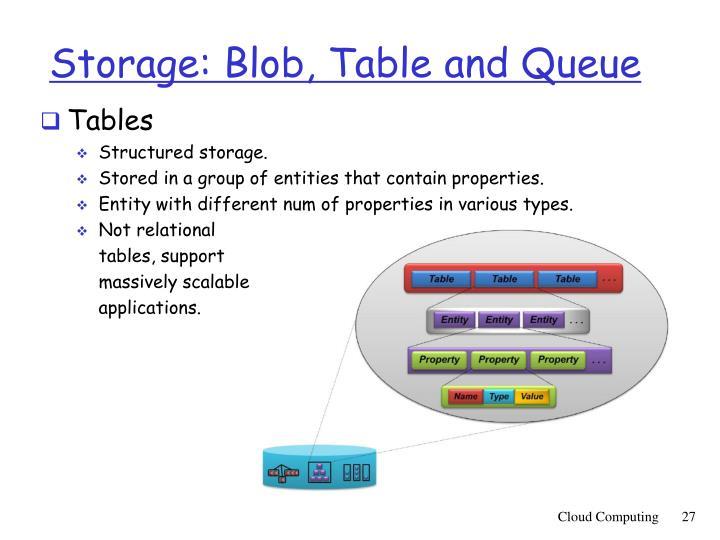 Storage: Blob, Table and Queue
