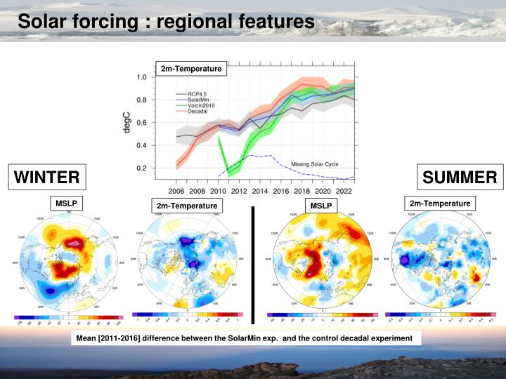 Solar forcing : regional features