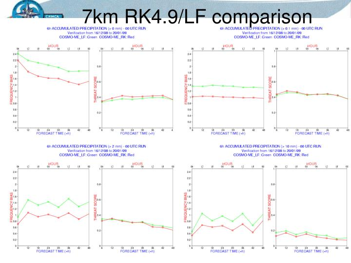 7km RK4.9/LF comparison