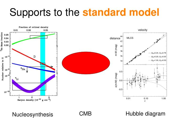 Supports to the standard model