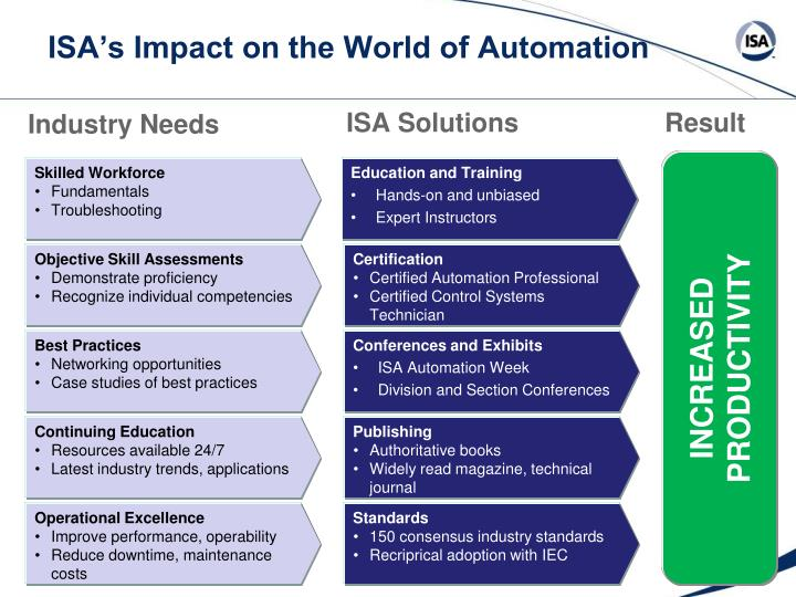 ISA's Impact on the World of Automation