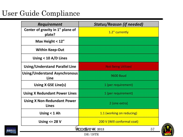 User Guide Compliance