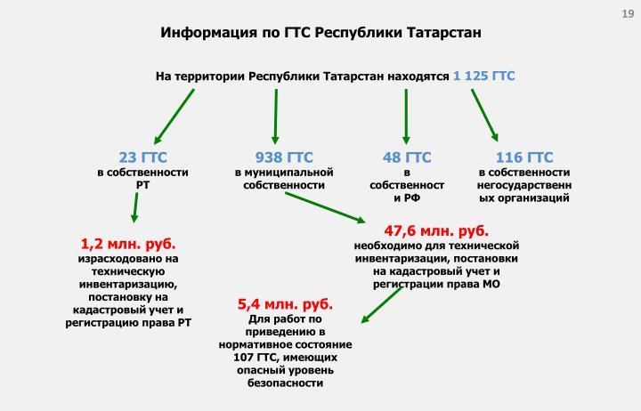 Информация по ГТС Республики Татарстан