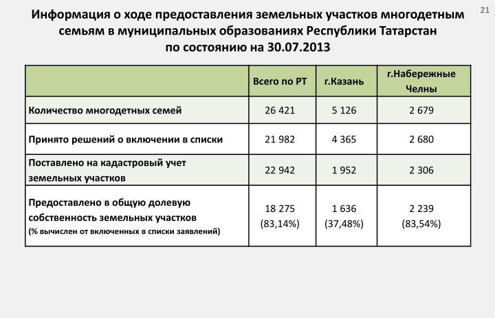 Информация о ходе предоставления земельных участков многодетным семьям в муниципальных образованиях Республики Татарстан