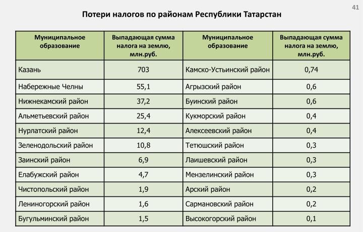 Потери налогов по районам Республики Татарстан