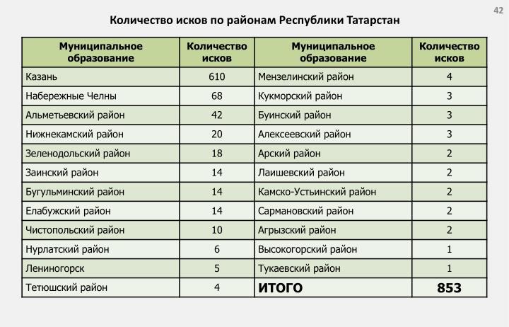 Количество исков по районам Республики Татарстан
