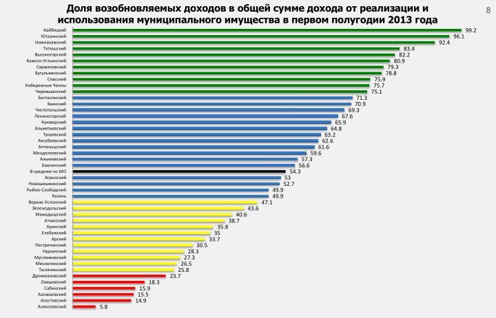 Доля возобновляемых доходов в общей сумме дохода от реализации и использования муниципального имущества в первом полугодии 2013 года