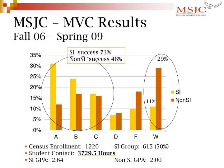 MSJC – MVC Results