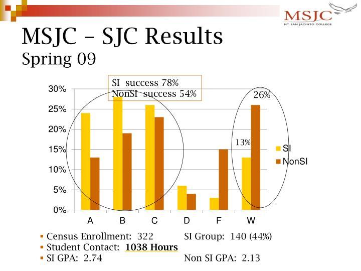 MSJC – SJC Results