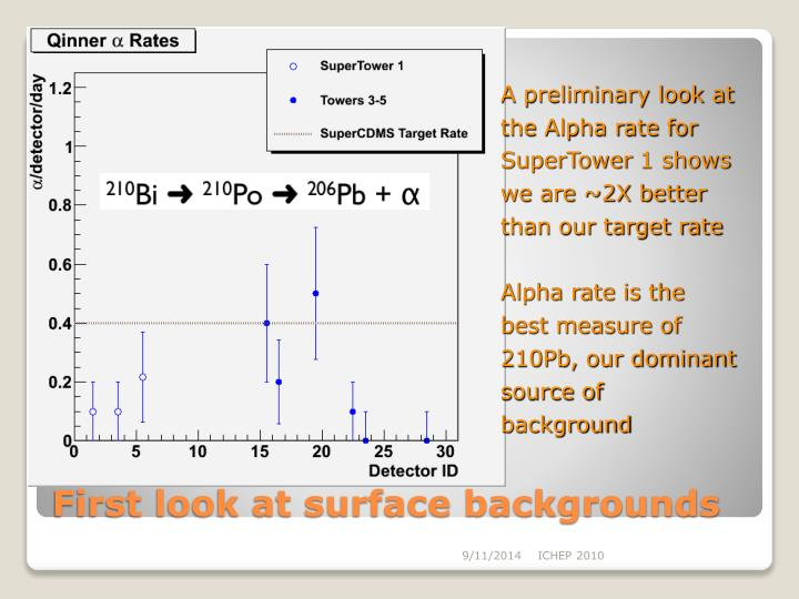 A preliminary look at the Alpha rate for