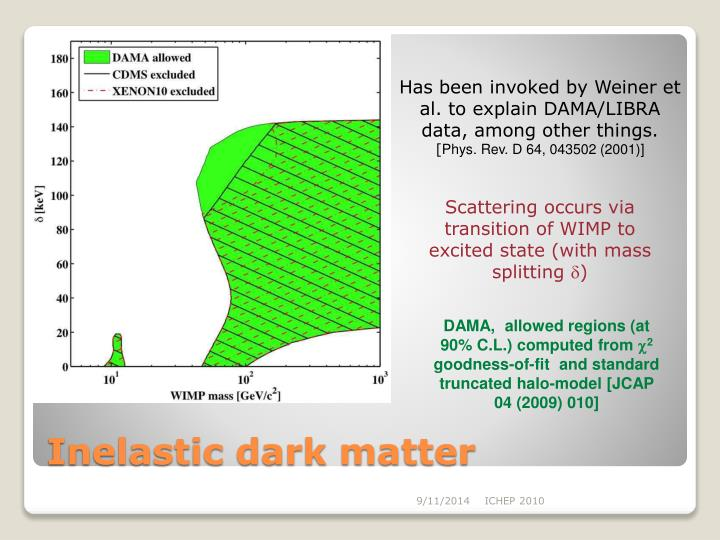 Has been invoked by Weiner et al. to explain DAMA/LIBRA data, among other things.