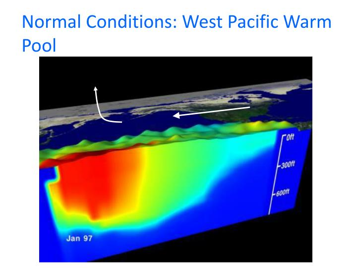 Normal Conditions: West Pacific Warm Pool