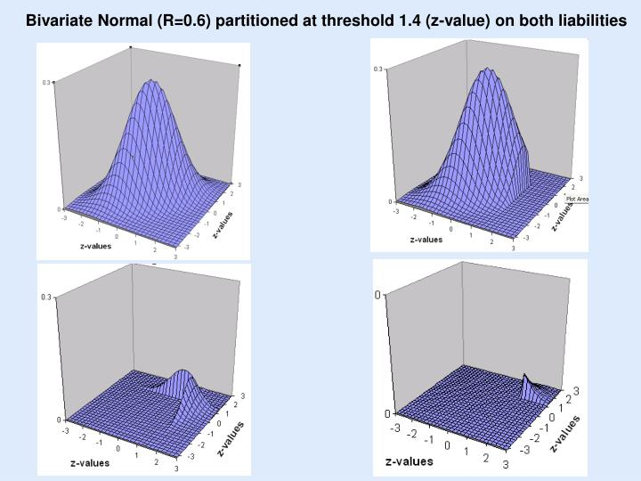 Bivariate Normal (R=0.6) partitioned at threshold 1.4 (z-value) on both liabilities