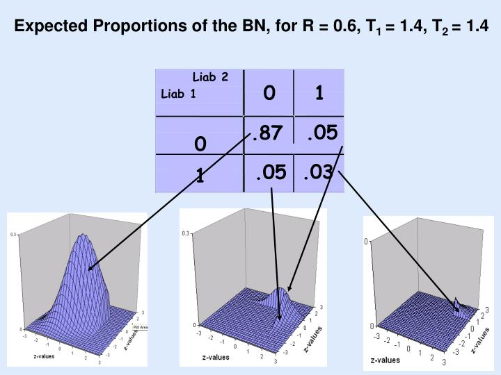 Expected Proportions of the BN, for R = 0.6, T
