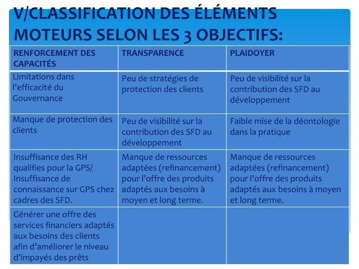V/CLASSIFICATION DES ÉLÉMENTS MOTEURS SELON LES 3 OBJECTIFS: