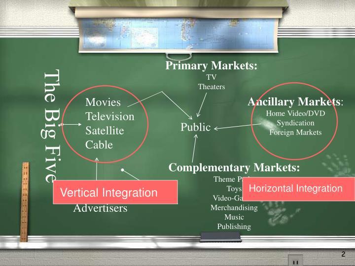 Primary Markets: