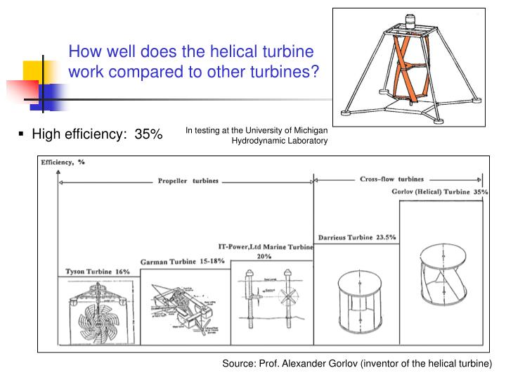 How well does the helical turbine work compared to other turbines?