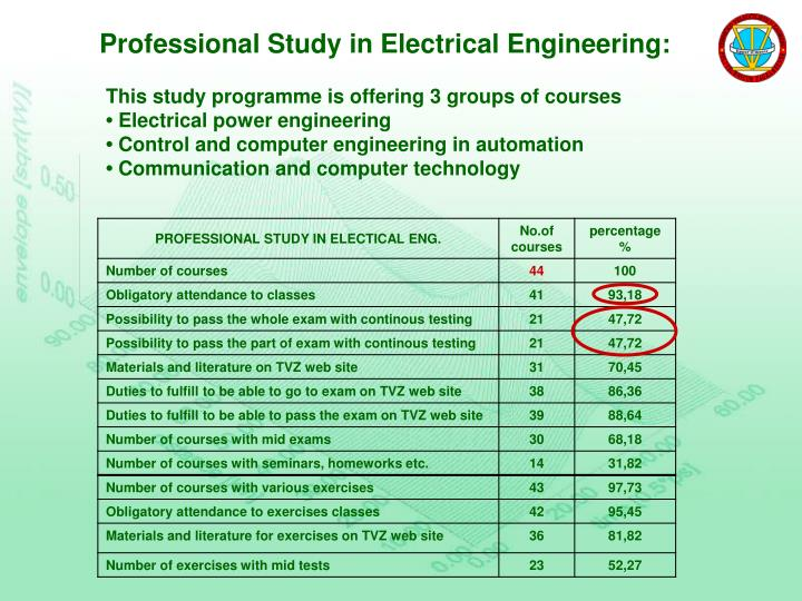Professional Study in Electrical Engineering: