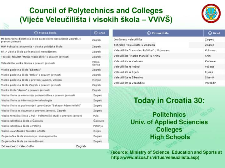 Council of Polytechnics and Colleges