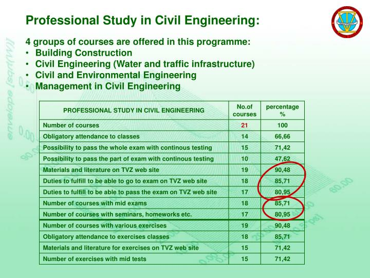 Professional Study in Civil Engineering: