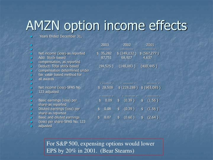 AMZN option income effects