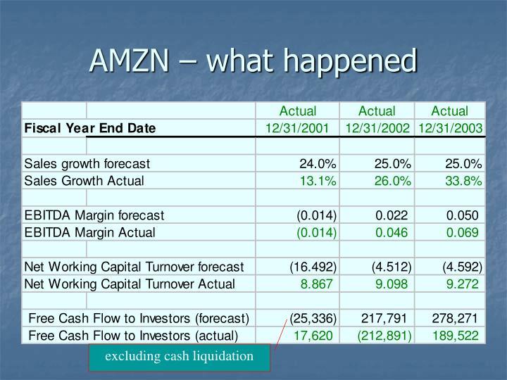 AMZN – what happened