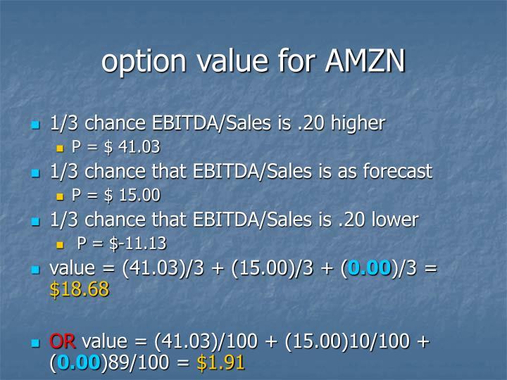 option value for AMZN