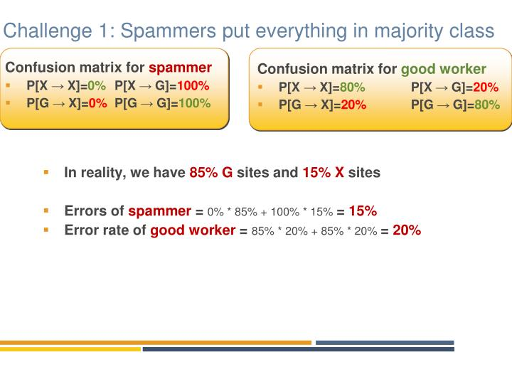 Challenge 1: Spammers put everything in majority class