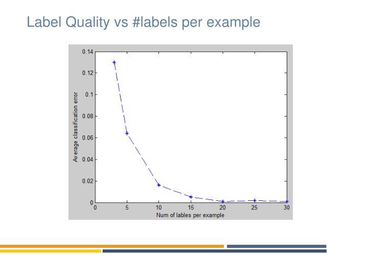 Label Quality vs #labels per example