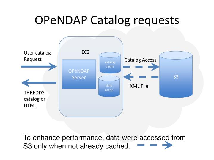 OPeNDAP Catalog requests