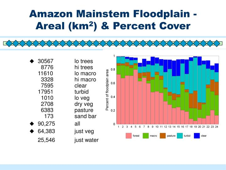 Amazon Mainstem Floodplain - Areal (km