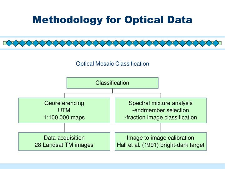 Methodology for Optical Data