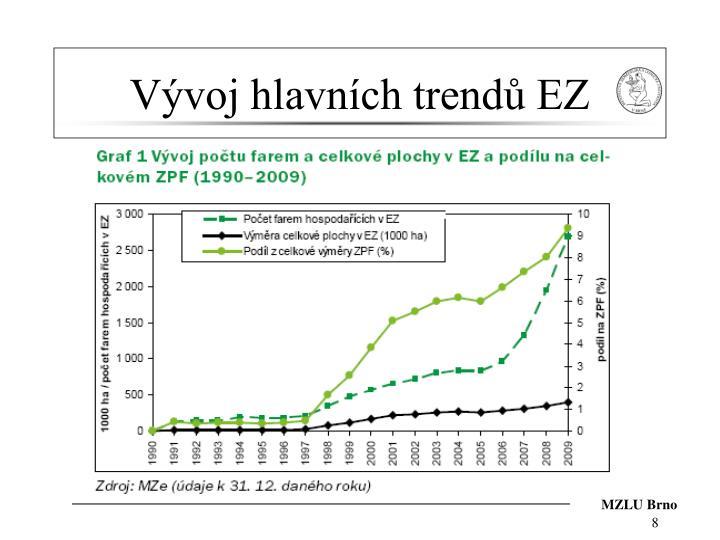 Vývoj hlavních trendů EZ
