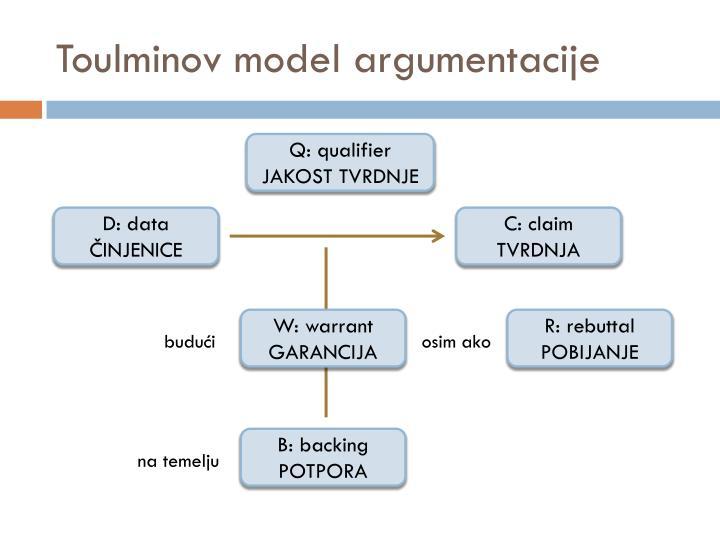 Toulminov model argumentacije