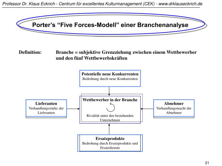 "Porter's ""Five Forces-Modell"" einer Branchenanalyse"