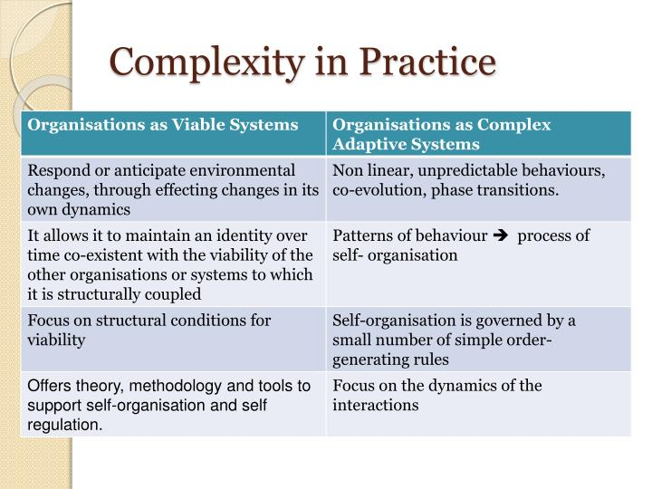 Complexity in Practice