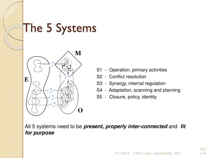 The 5 Systems