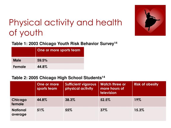 Physical activity and health of youth