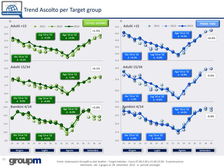 Trend Ascolto per Target group