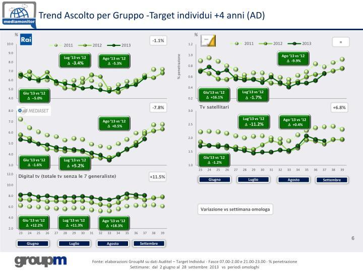 Trend Ascolto per Gruppo -Target individui +4 anni (AD)