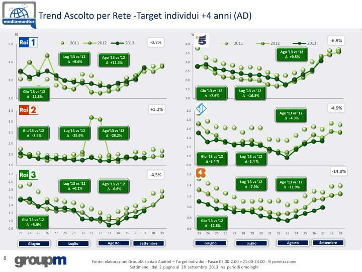 Trend Ascolto per Rete -Target individui +4 anni (AD)