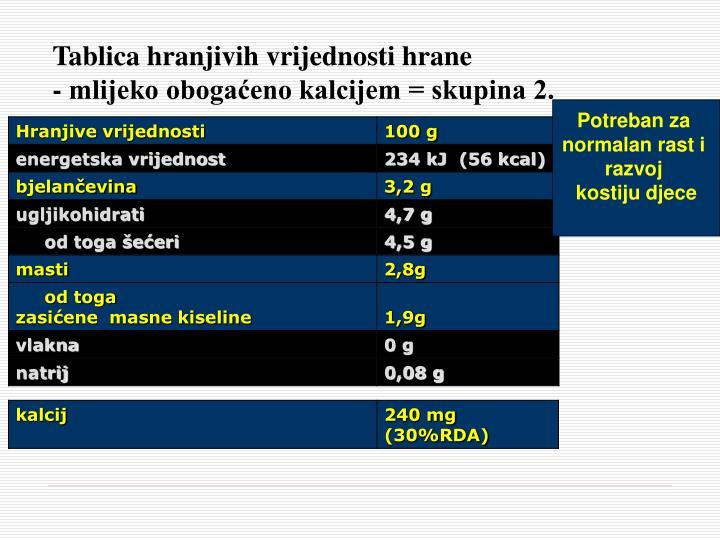Tablica hranjivih vrijednosti hrane