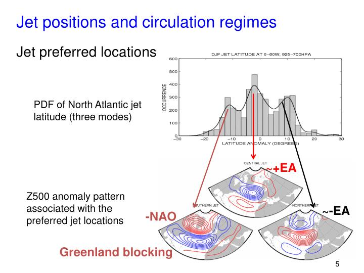 Jet positions and circulation regimes