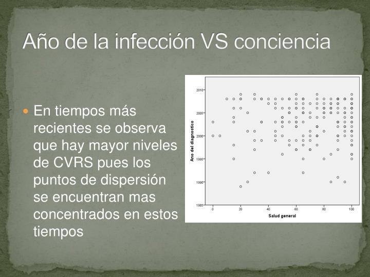 Año de la infección VS conciencia