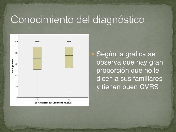 Conocimiento del diagnóstico