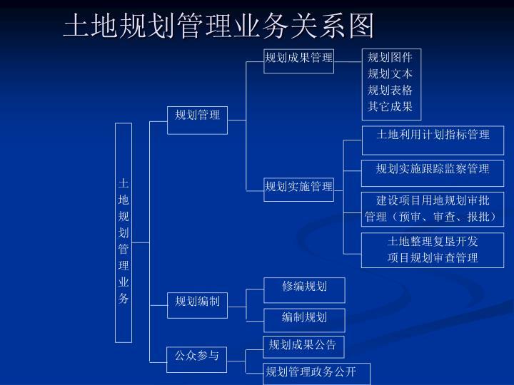 土地规划管理业务关系图
