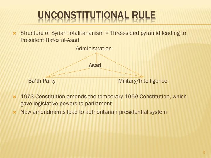Structure of Syrian totalitarianism = Three-sided pyramid leading to President Hafez al-Asad